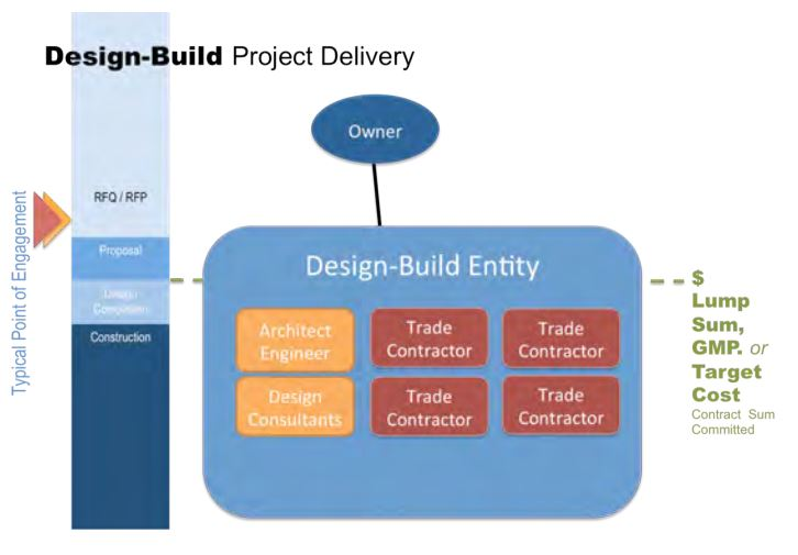 sustainable design build denver colorado deign build chart