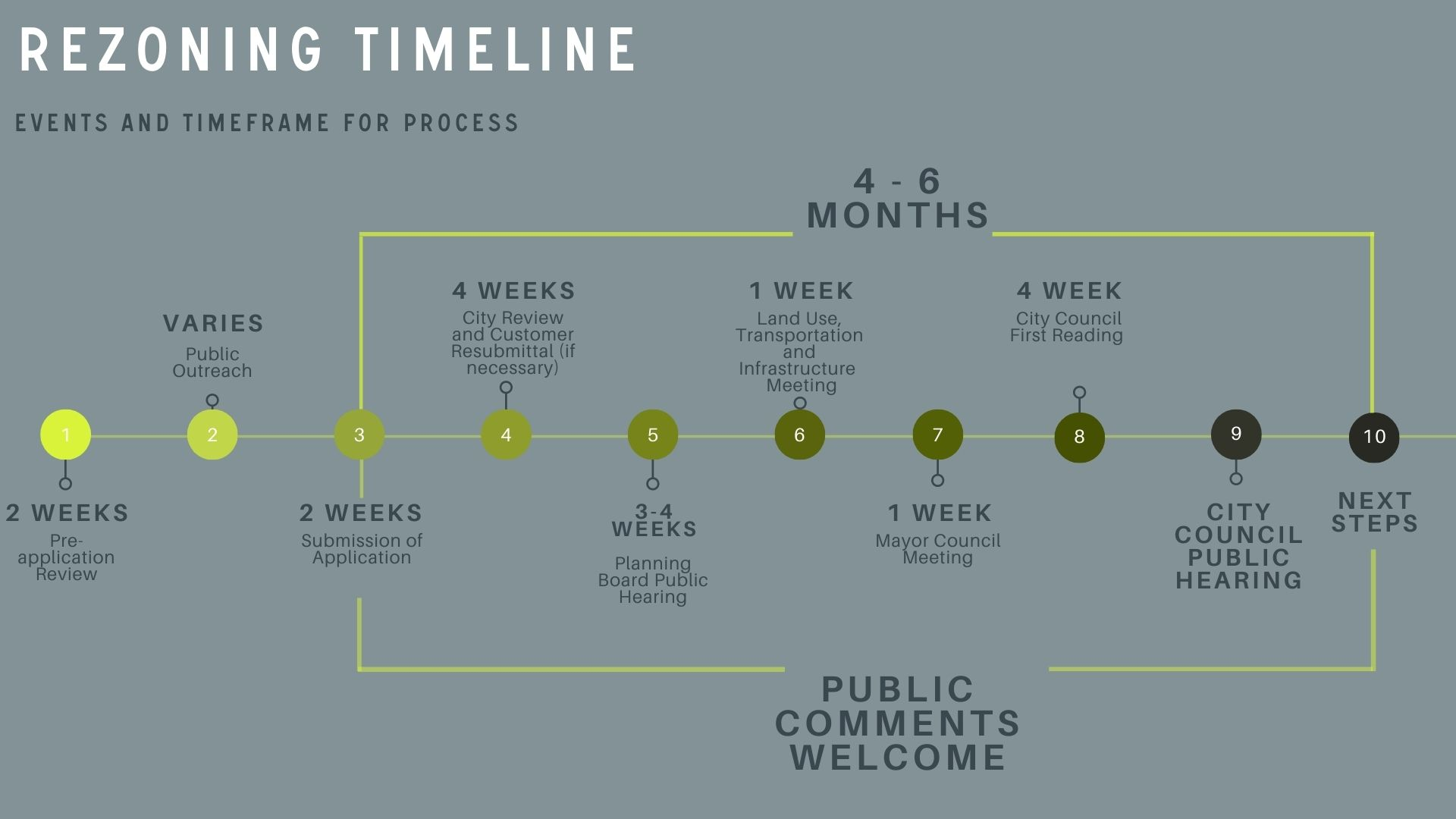 Rezoning Process Timeline Denver ADU Sustainable Design