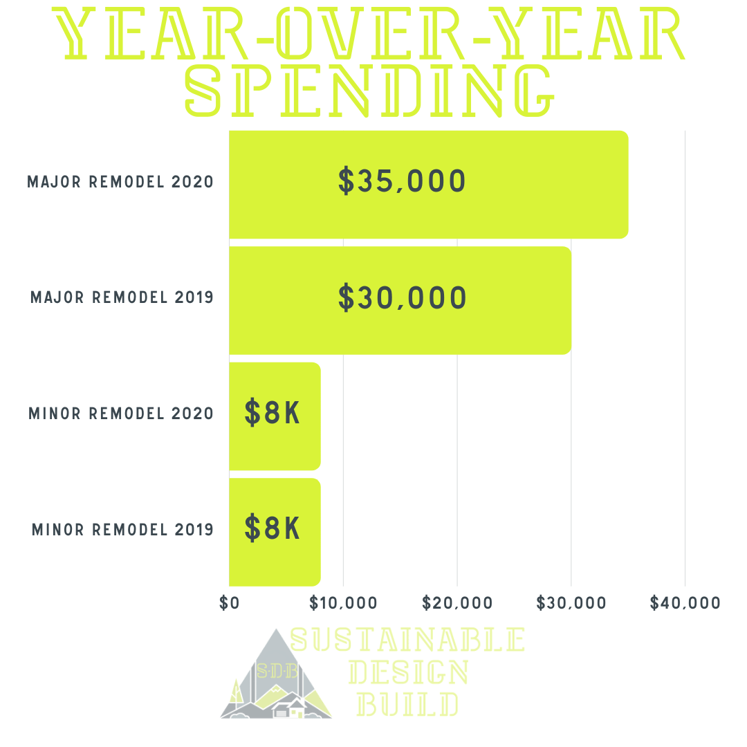 Year Kitchen Remodel Spending Chart