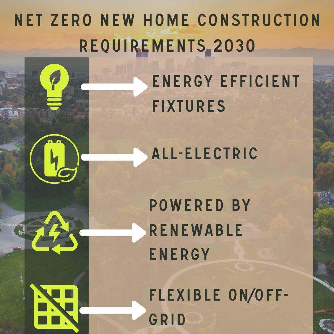 Sustainable net zero energy building code